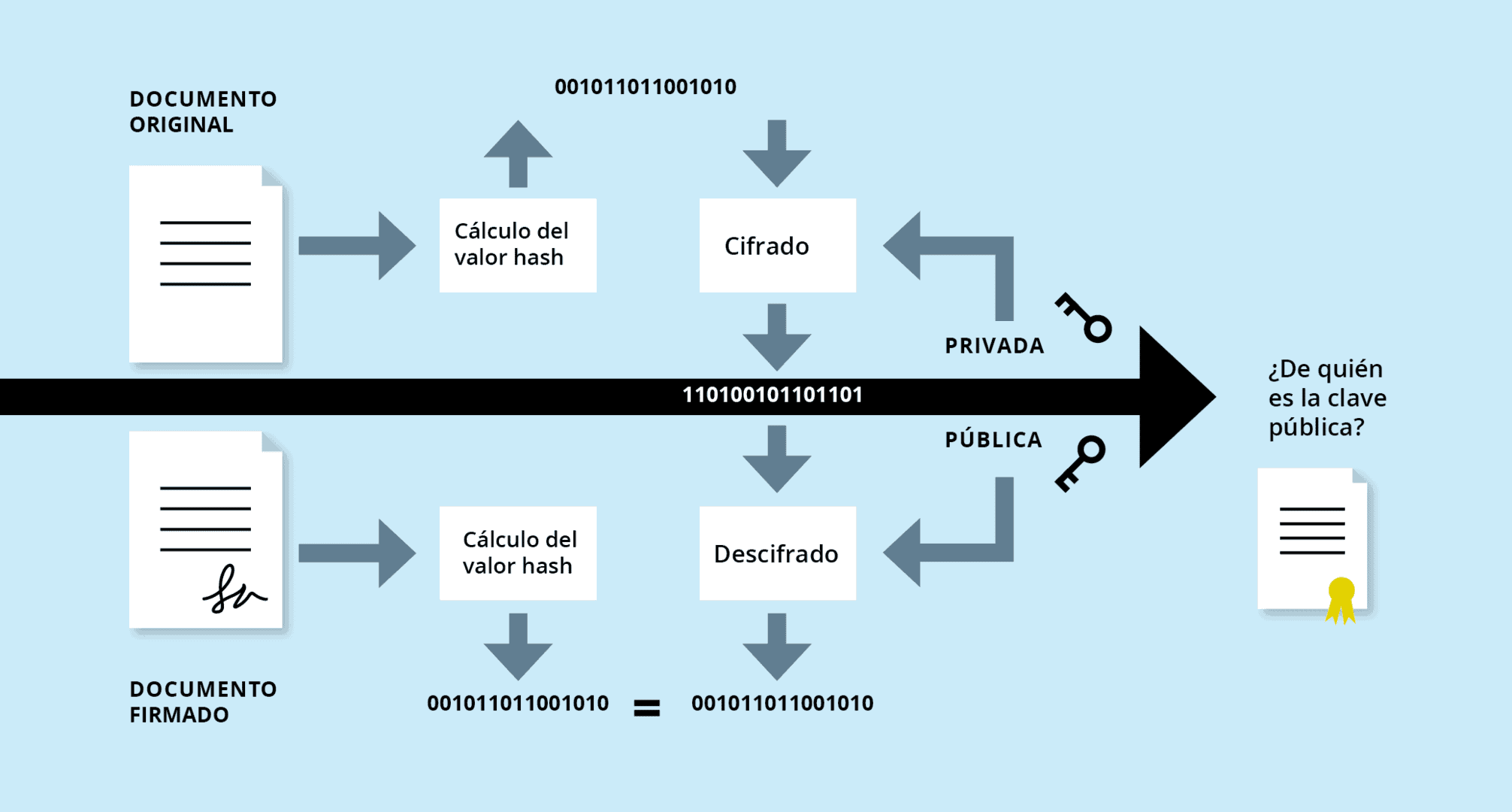Cómo funcionan las firmas digitales